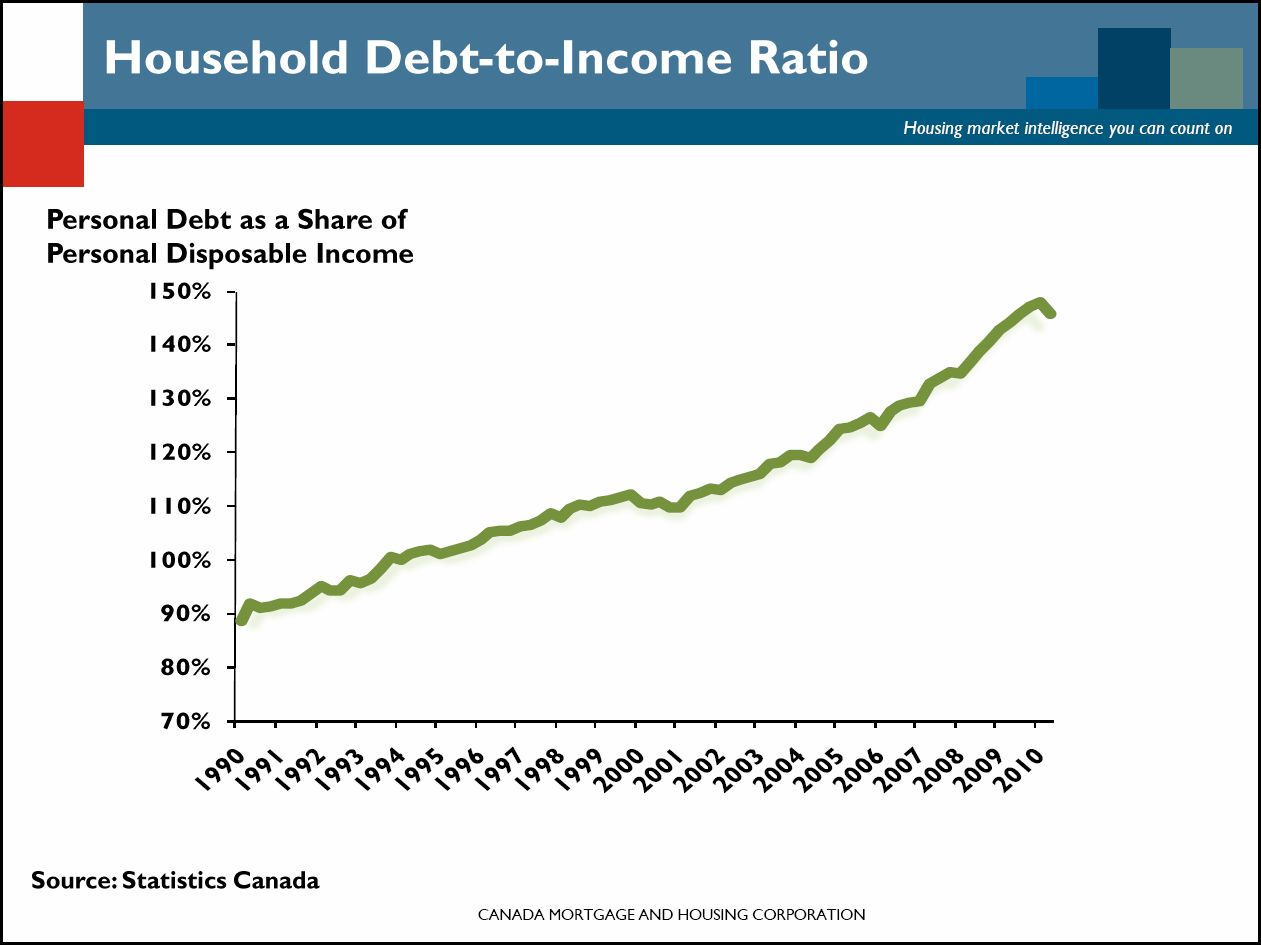 Home Equity Loan Interest Rates In Canada